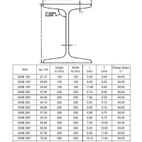 Standard Weight Of Steel Beam