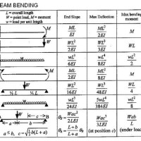 Simply Supported Beam Bending Moment At The End